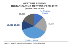 SS article 300x202 - Indian Casino Amenities in a Post COVID-19 Era
