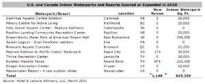WWA pic 2 1 300x123 - What's Next for Waterparks?