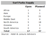 Surf Park article table 150x117 - The Rise of the Surf Park